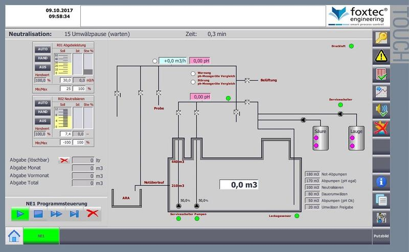 Neutralisationsanlage – automation by foxtec® engineering